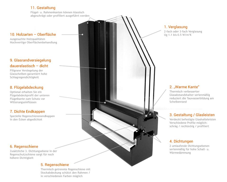 Holzfenster mit Produktdetails von Reheuser Fensterbau